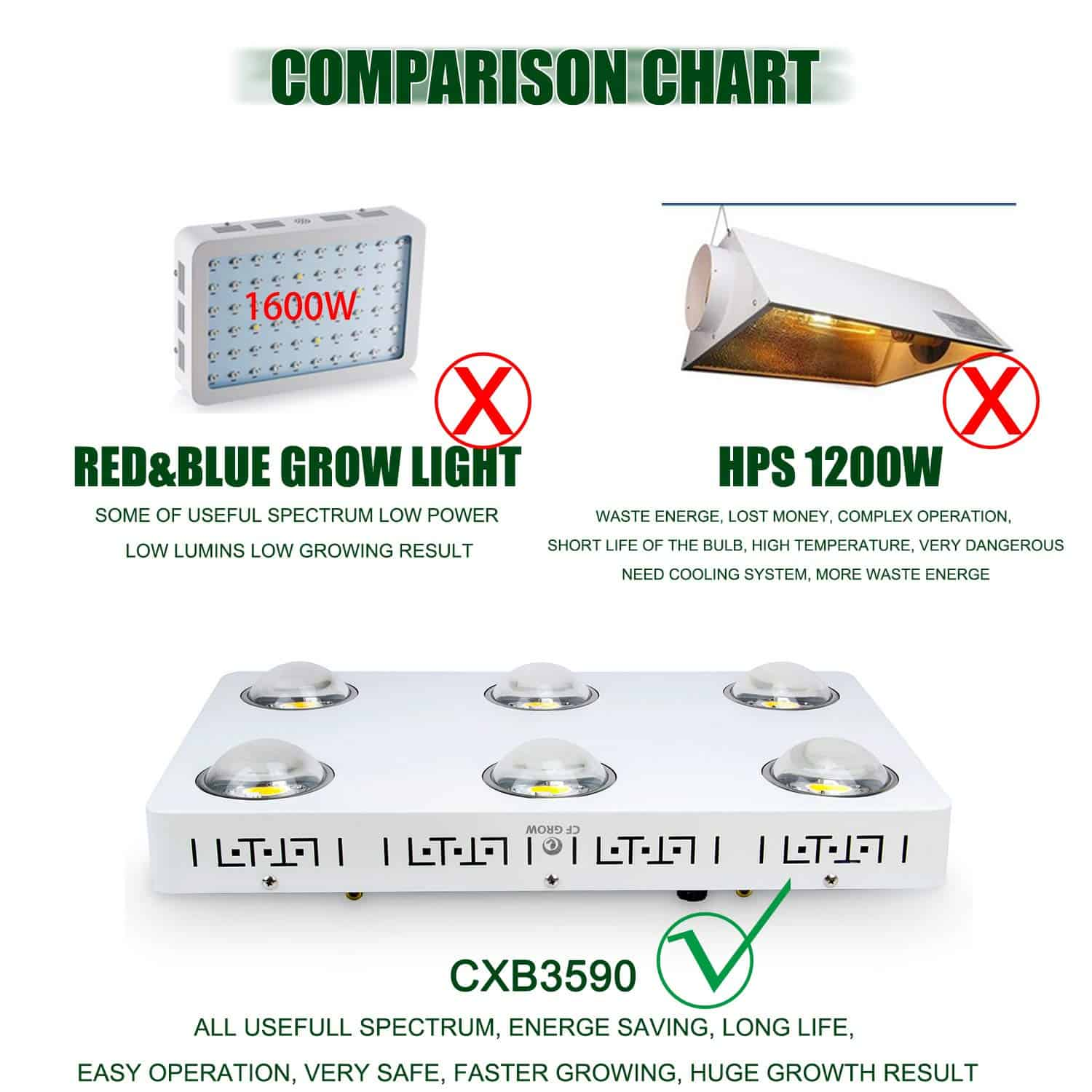 Best Led Grow Light For A 4x4 Tent Garden Gear Shop